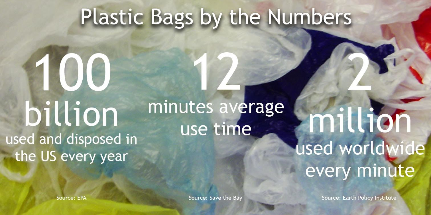 Plastic Bags by Numbers